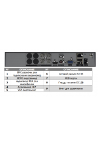 Мультигибридный видеорегистратор 4-канальный; H.264; AHD/TVI/CVI: 4x1080N/720p@25к/с; 8xIP 1080p; 12x960p/720p; Воспр.одновр. - до 4 каналов; Видеовыходы - HDMI, VGA; Аудио G.711А - 1/1 RCA; HDD - 1 SATA (до 10 ТБ); Сеть - 100 Мб (RJ45); DC 12В (2А)